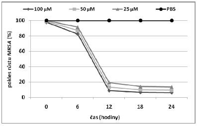 Závislost poklesu růstu MRSA na čase pro TMPyP s CD v poměru 2:1.