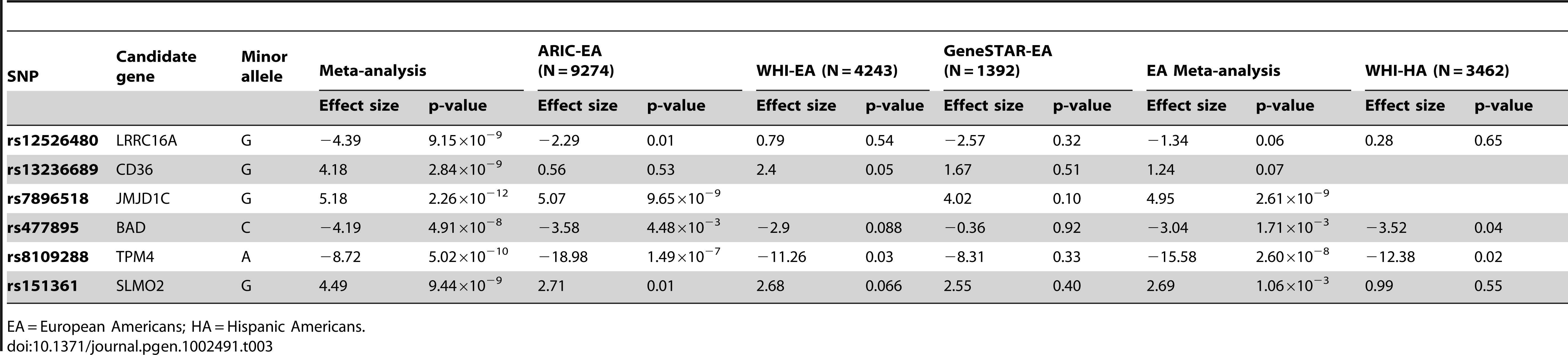 Replication of the association of the best SNPs from each novel region with platelet count in three European American cohorts and a Hispanic American cohort.