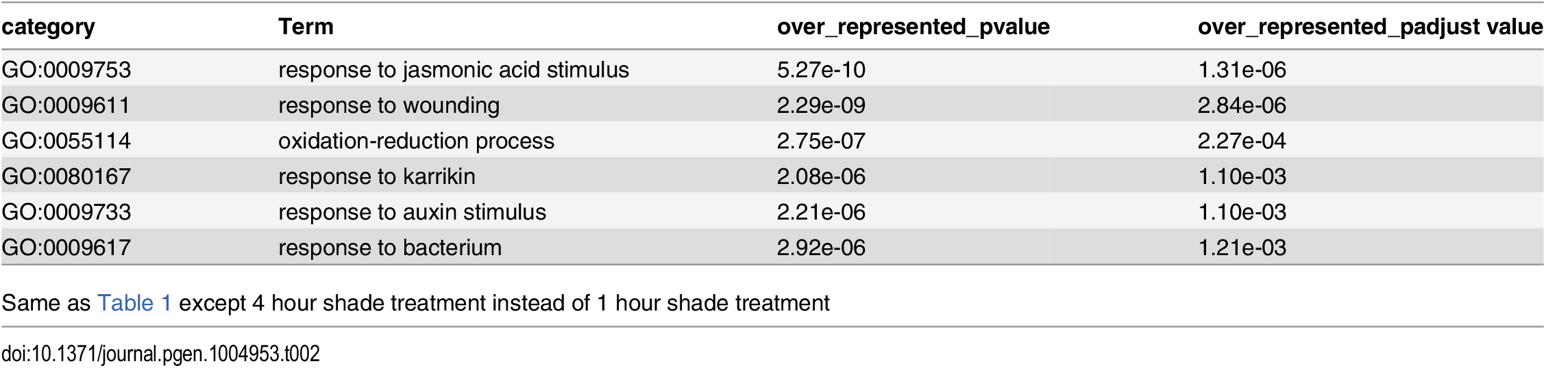 GO category analysis of 4 hour shade-responsive genes in leaf/apical region.