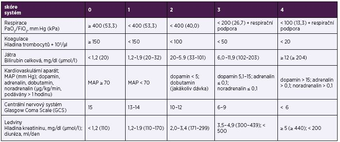 Sequential Organ Failure Assessment (SOFA) skóre Table 4. Sequential Organ Failure Assessment (SOFA) score