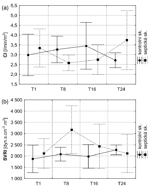 Srdeční index (a) a indexovaná systémová vaskulární rezistence (b) v průběhu experimentu u septických a kontrolních zvířat