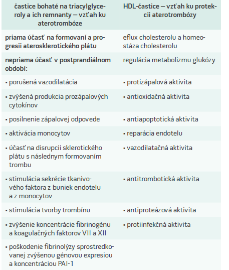 Vzťah aterogénnej (non-LDL) dyslipidémie ku aterotrombóze. Upravené podľa [13]