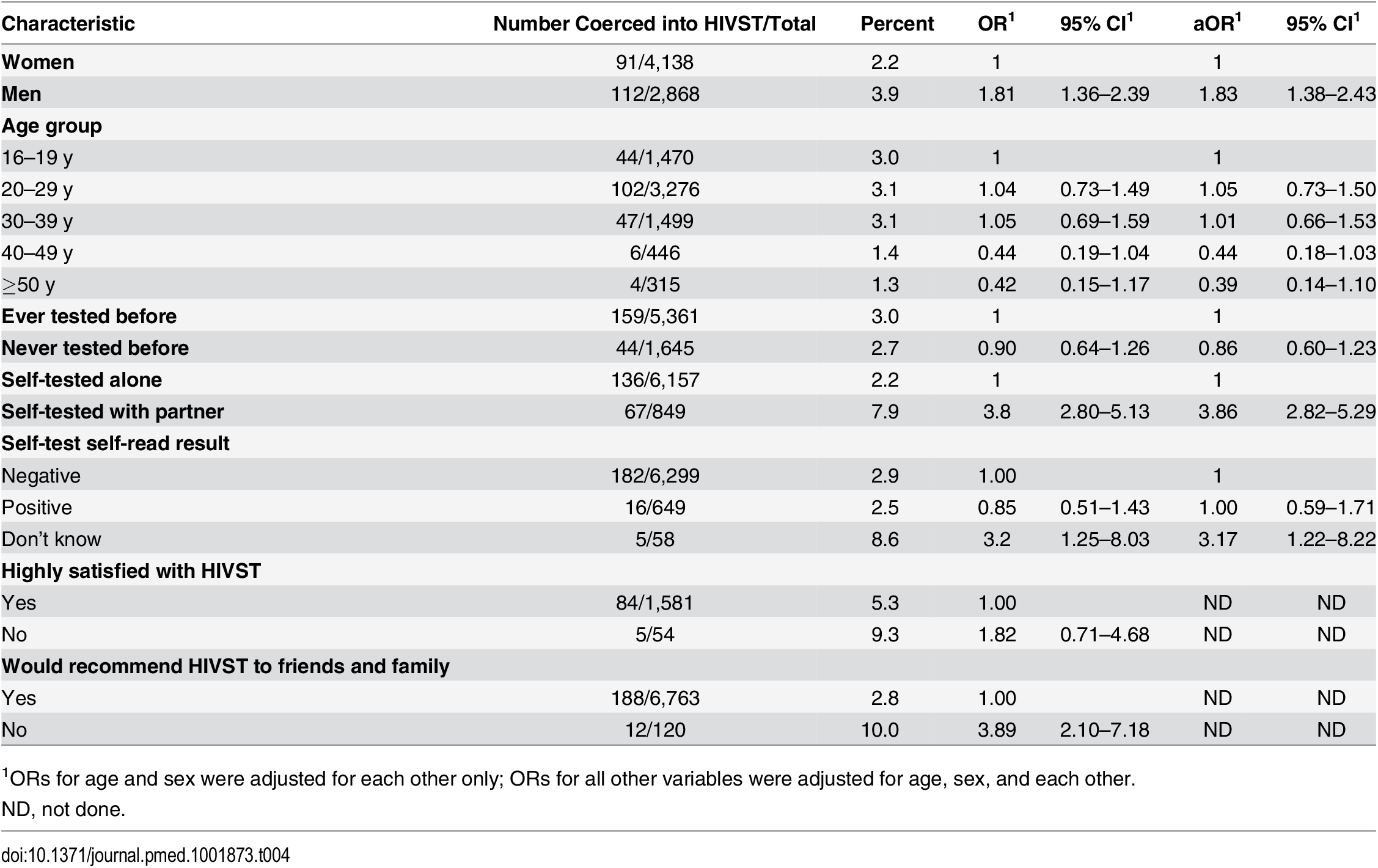 Factors associated with reported coercion during months 1–12 of HIV self-testing (<i>n</i> = 7,014).