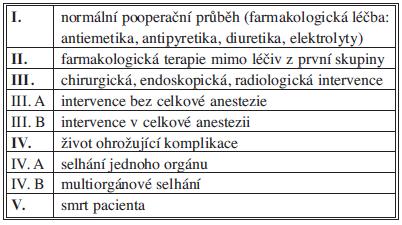 Klasifikace pooperačních komplikací dle Clavien-Dinda Tab. 1: Clavien-Dindo classification of postoperative complications