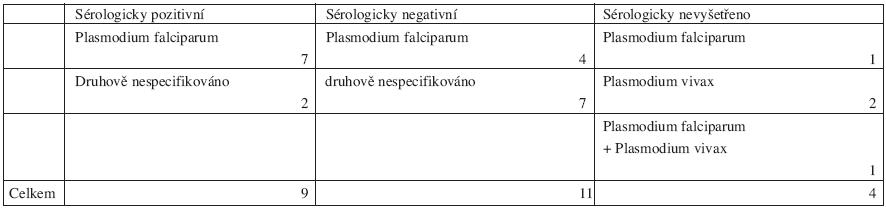 Sérologické vyšetření na malárii u nemocí z povolání přiznaných v letech 1996–2006 vojenským střediskem nemocí z povolání