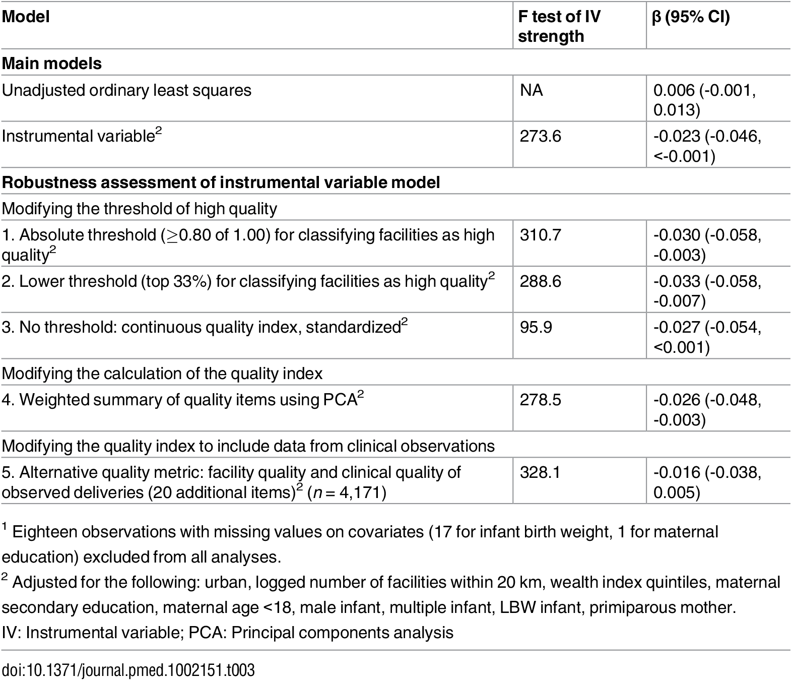 Regression results for the association between high-quality delivery facility and neonatal mortality (<i>n</i> = 6,668)<em class=&quot;ref&quot;><sup>1</sup></em>.