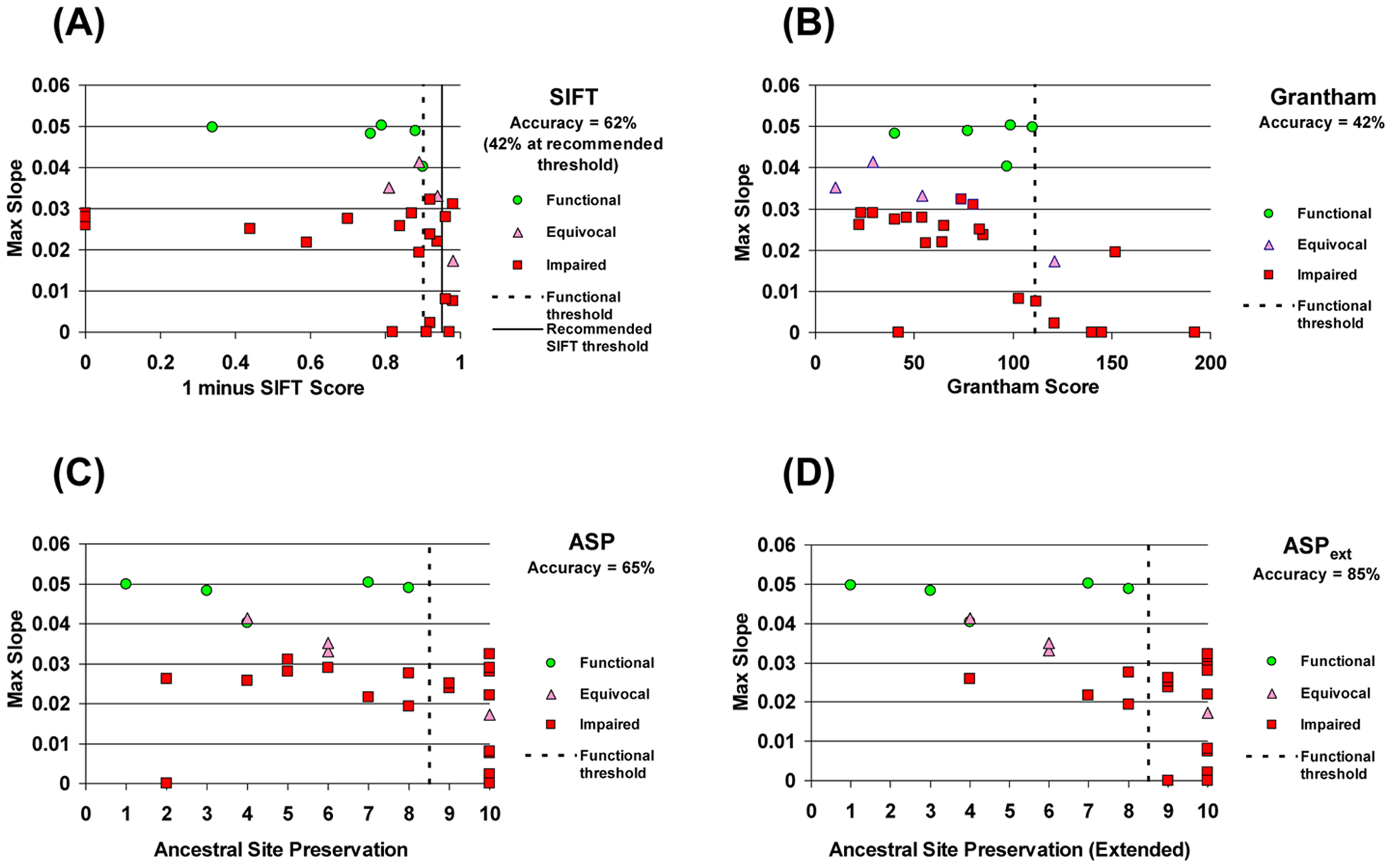 Accuracy of discrimination between functional and impaired variants by different methods.