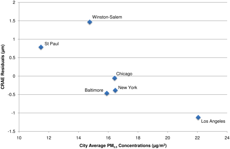 City-wide associations between CRAE and modeled long-term PM<sub>2.5</sub> concentrations after control for covariates.