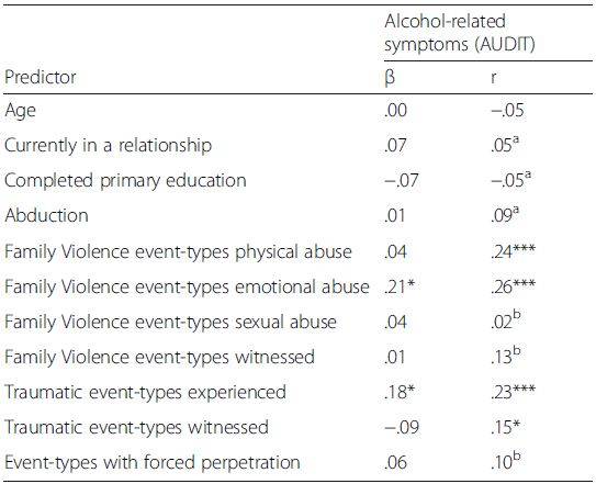 Characteristics associated with symptoms of alcohol use disorders