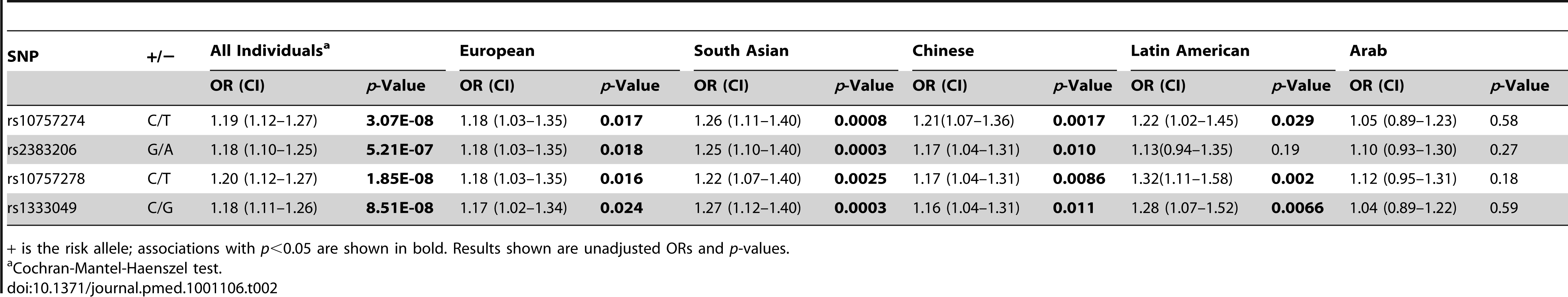 Association results of Chromosome 9p21 SNPs and acute myocardial infarction.