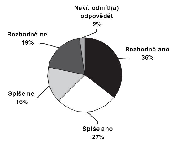 Zájem o možnost kariérního postupu (n = 353, údaje v procentech)