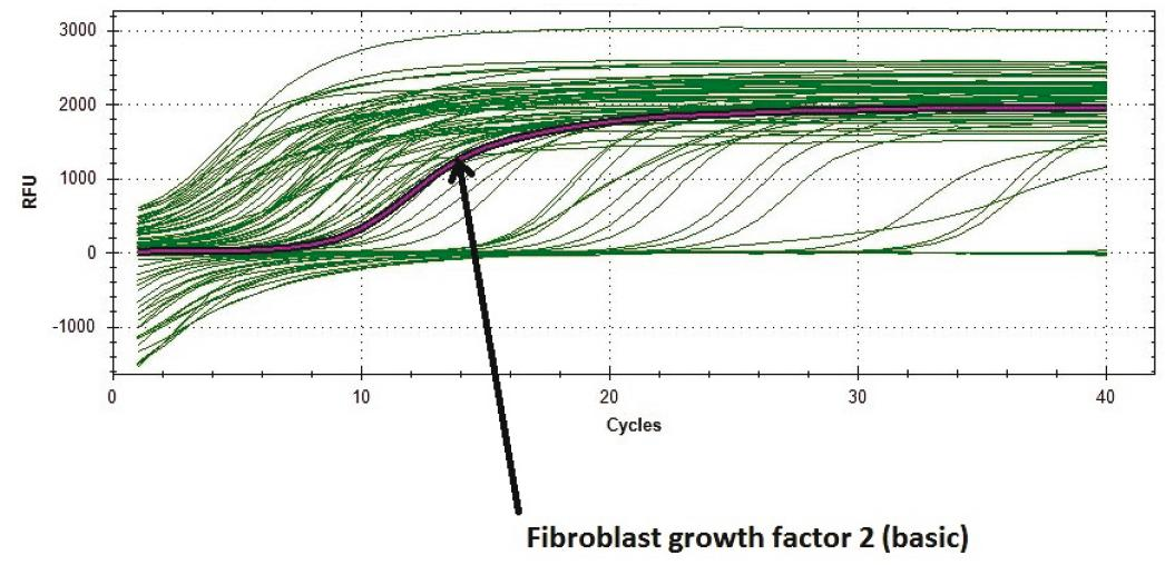 Fig. 4: The curve of Fibroblast growth factor 2 (basic).
