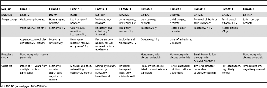 Natural history of patients with MMIHS due to <i>ACTG2 de novo</i> mutations.