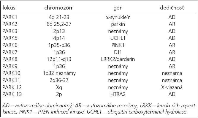 Lokusy a gény s väzbou na familiárny výskyt PD [13].