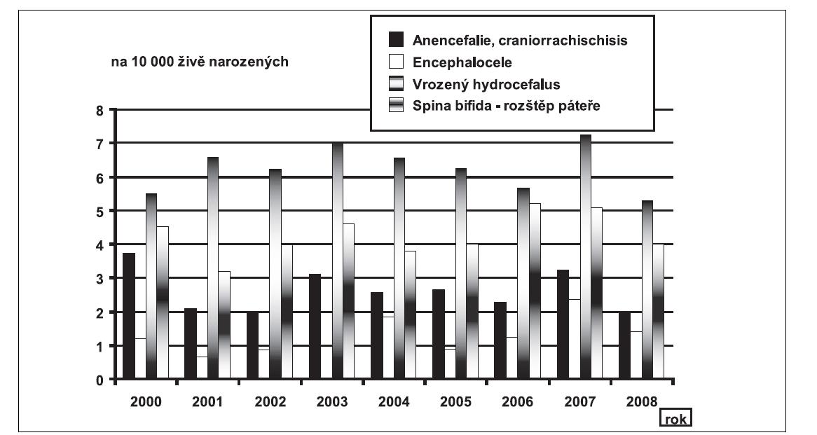 Graf 5b. Průměrné incidence vybraných diagnóz vrozené vady, hodnoty celkové včetně prenatální diagnostiky, na 10 000 živě narozených, ČR, 2000 – 2008