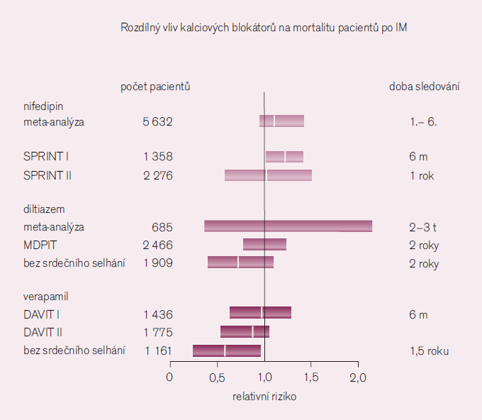 Rozdílný vliv blokátorů vápníku na kardiovaskulární příhody [4].