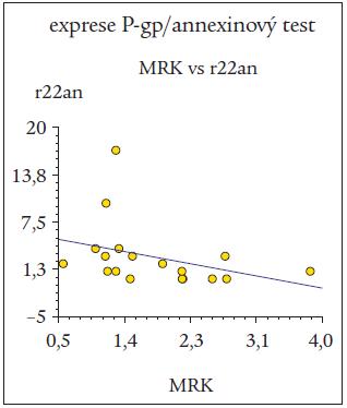 Negativní korelace mezi expresí P-gp při detekci protilátkou MRK-16 (MRK) a apoptotickou reakcí buněk B-lymfocytární chronické lymfatické leukemie (B-CLL) po 22hodinové kultivaci při hodnocení annexinovým testem (r22an).