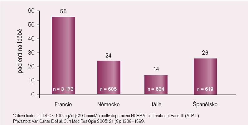 Studie REALITY. Dosahování cílových hodnot LDL-C.
