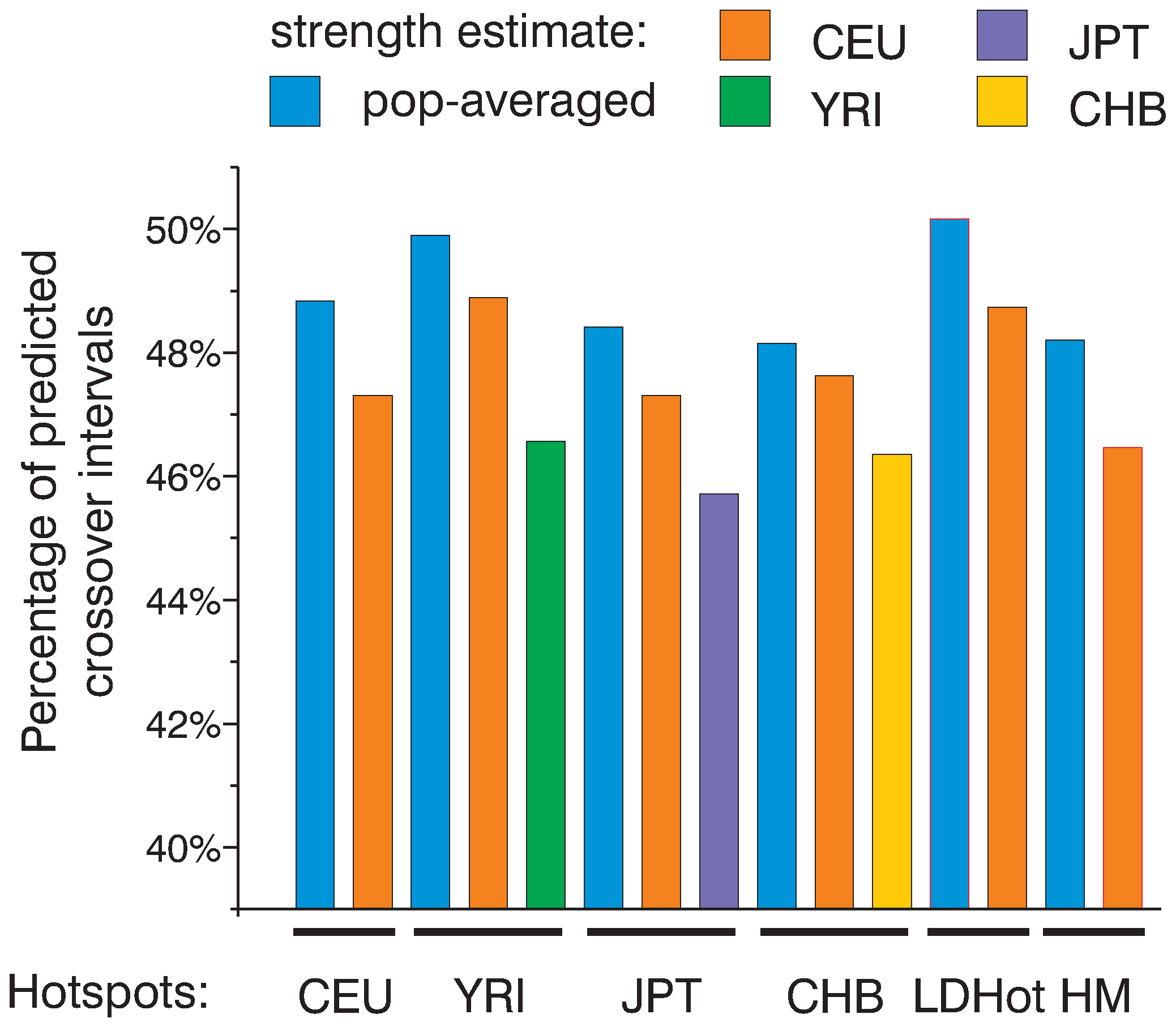 All sets of hotspots are similarly efficient in predicting crossovers.