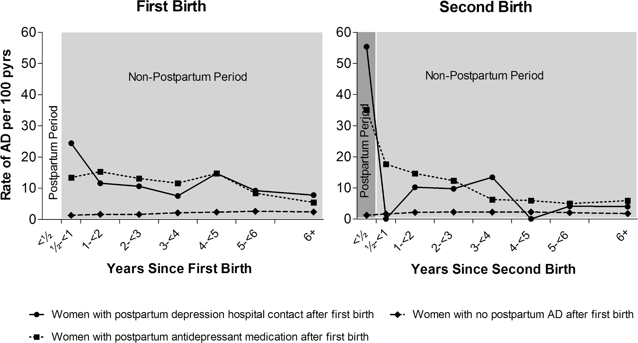 Rates of non-postpartum and postpartum affective disorder (AD), depending on postpartum AD history.
