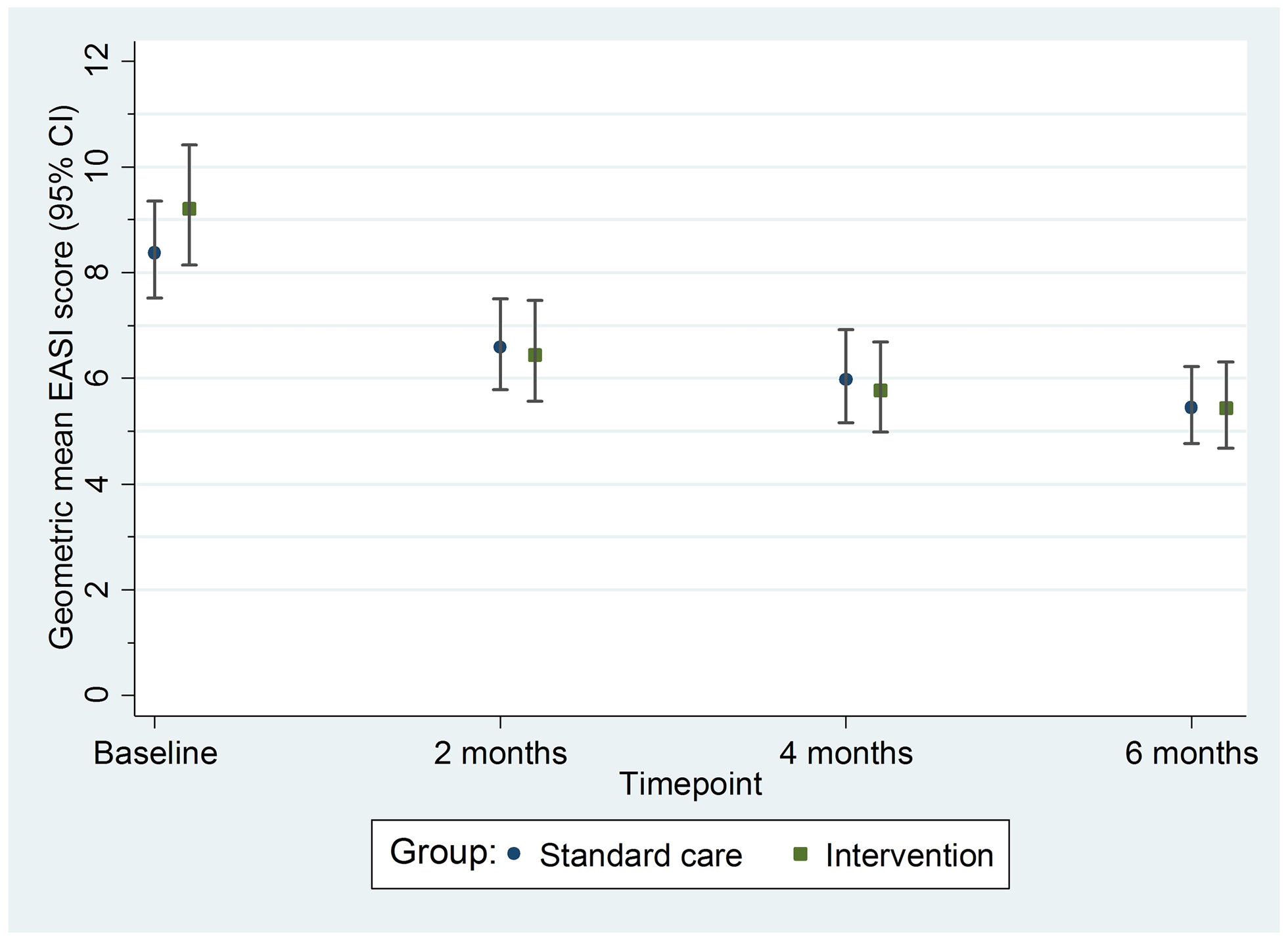 Primary outcome: Geometric mean nurse-assessed eczema severity (EASI score) with 95% confidence intervals.