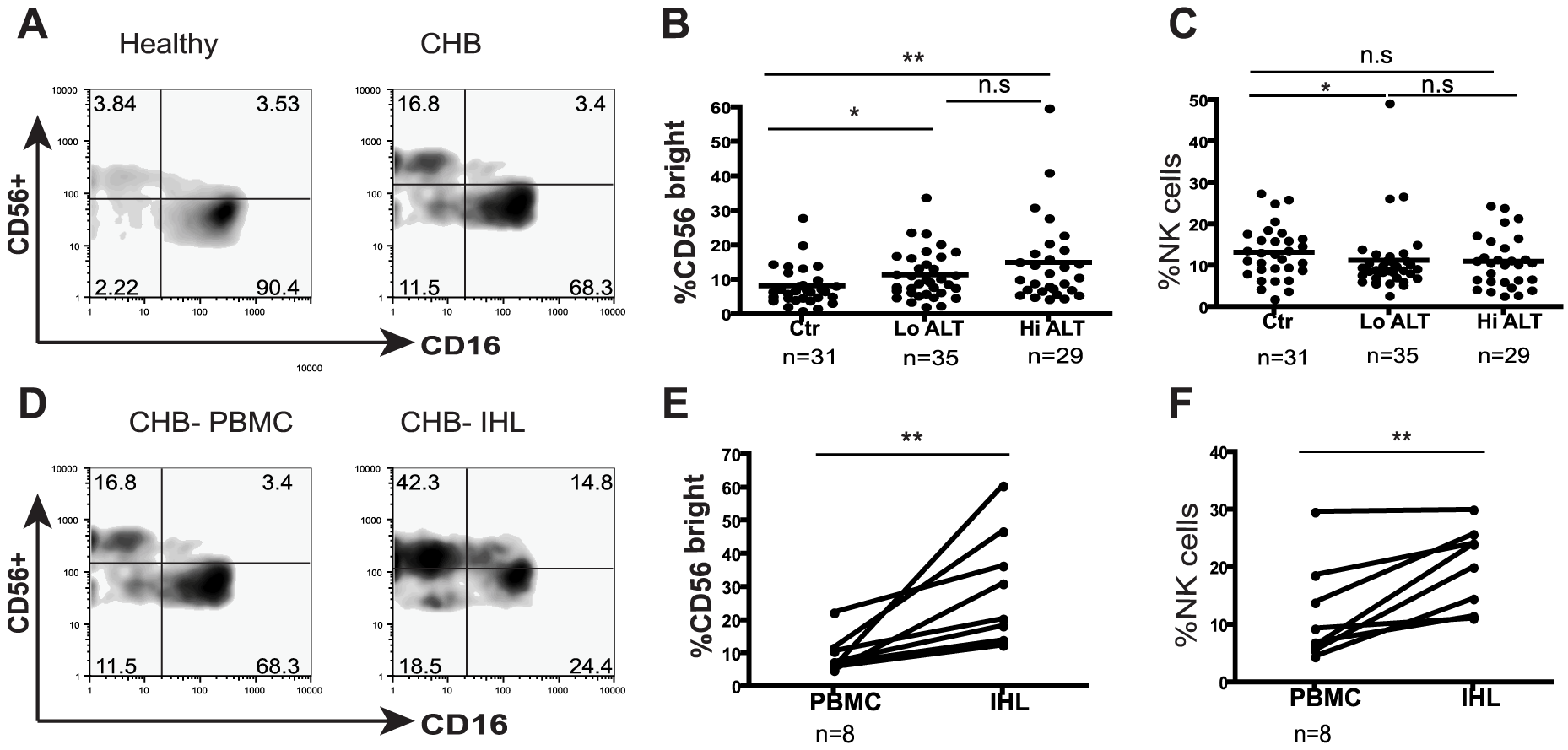 NK cell frequency and altered subset distribution in the periphery and intrahepatic compartment.