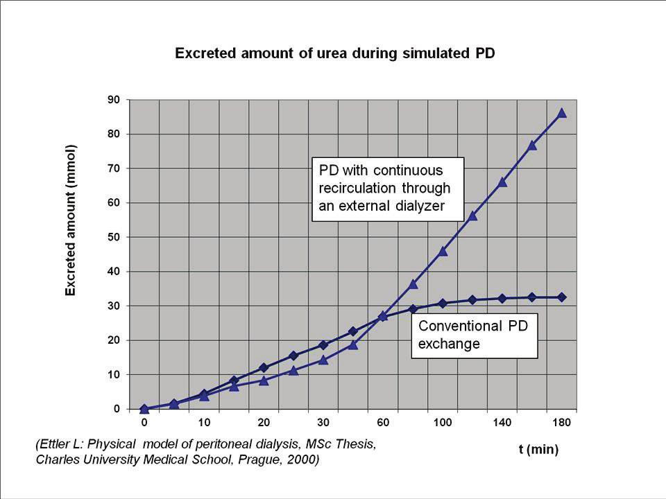 Fig. 12: Comparison of the total removed amount of urea during a simulated 3-hour PD: bottom curve – conventional PD exchange (rapid decrease in waste metabolites transport due to increasing concentration in dialysate during the exchange); upper curve – PD with the same amount of dialysate cleaned on-line by circulation through an external dialyzer keeping the transport high all the time (adapted from Ettler L: Physical model of peritoneal dialysis, MSc Thesis, Charles University Medical School, Prague, 2000).