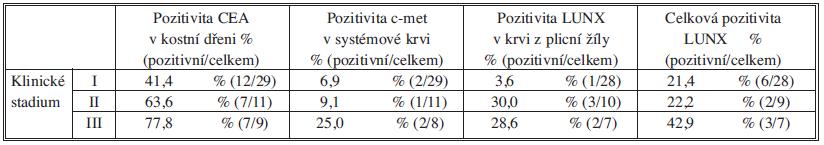 Procentuální zastoupení MSD pozitivních vzorků ve skupinách pacientů rozdělených dle klinického stadia Tab. 3: The percentage representation of MSD positive samples in individual patient groups according to clinical stage