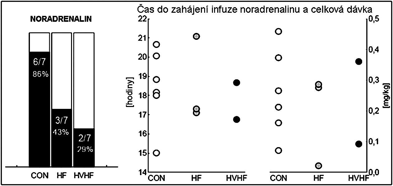 Podpora oběhu noradrenalinem Vlevo: černý sloupec zobrazuje část zvířat s podporou oběhu noradrenalinem z celkového počtu ve skupině; uprostřed: čas do zahájení infuze noradrenalinu po indukci peritonitidy; vpravo: celková dávka noradrenalinu; bílé body značí kontrolní skupinu (CON), šedé skupinu se standardní hemofiltrací (HF) a černé skupinu s vysokoobjemovou hemofiltrací (HVHF).