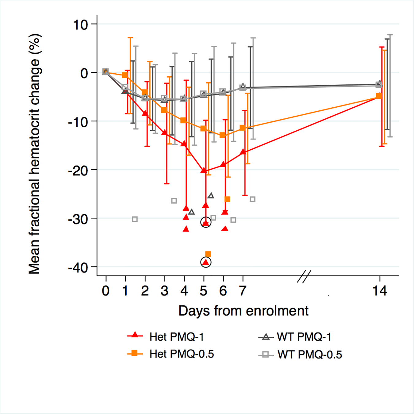 Mean fractional haematocrit changes over time in G6PD heterozygous and wild-type females taking PMQ-1 or PMQ-0.5.