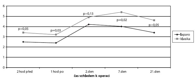 Srovnání hladin fibrinogenu (ANOVA)