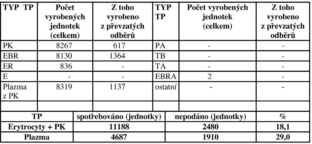 Autotransfuze v České republice v roce 2006 - transfuzní přípravky.