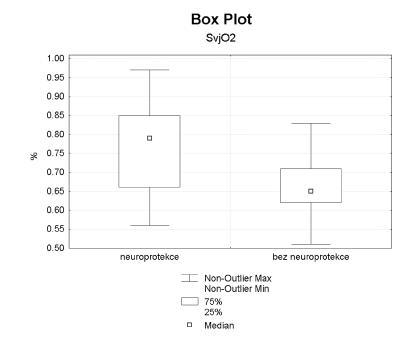 Saturace v jugulárním bulbu Signifikantně vyšší hodnoty ve sledovaném souboru (p < 0,0001)
