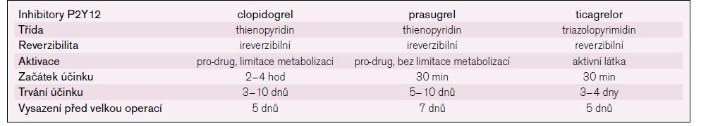 Perorální inhibitory receptoru P2Y12.