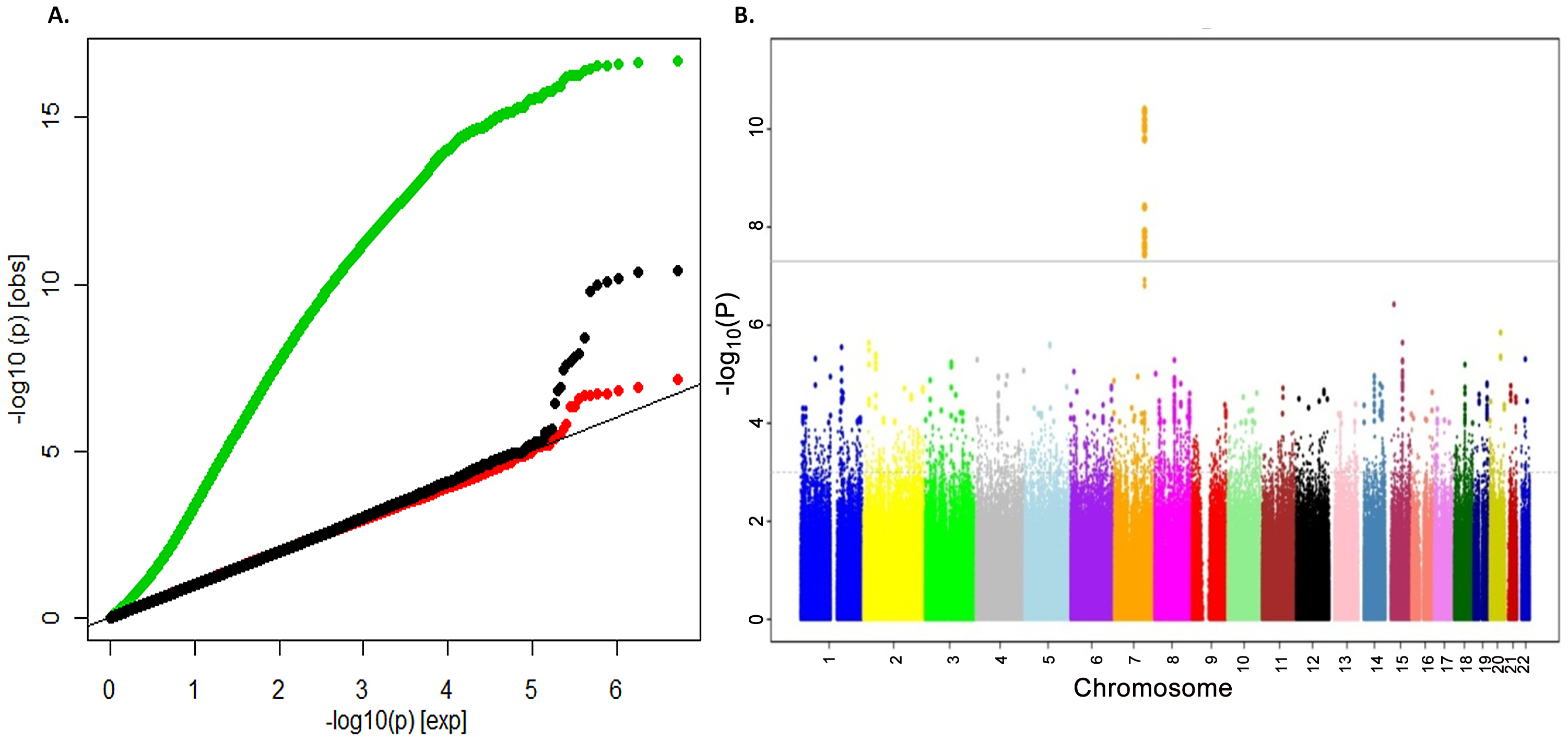 Genome-wide association of TB-BMD in the discovery cohort.