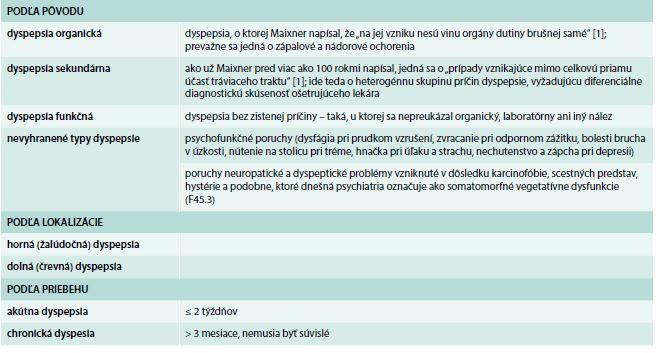 Klasifikácia dyspepsií [1]