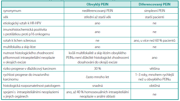 Rozdíly mezi obvyklým typem PEINu a diferencovaným typem PEINu Table 2. Diff erence between typical type VIN and well diff erentiated type of PEIN