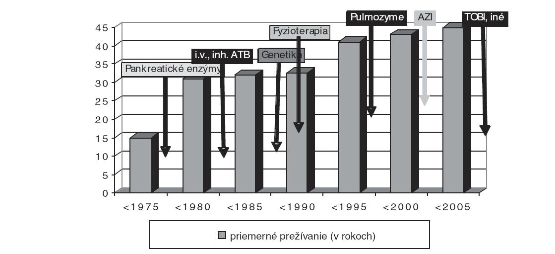 Priemerný vek prežívania CF pacientov v závislosti od terapie. Prežívanie pacientov sa významne zvýšilo od 80. rokov, kedy sa ako pankreatická substitúcia začali používať vysoko koncentrované preparáty, ktoré umožnili príjem vysokokalorickej stravy s vysokým obsahom tukov a kvalitných bielkovín. Zlepšený stav výživy sa prejavil aj na stave pľúcneho postihnutia. Zvyšujúce sa vedomosti o patomechanizmoch ochorenia viedli k zavedeniu nových techník pri respiračnej fyzioterapii, používaniu protizápalových liekov (kortikoidy a najmä makrolidy). Významným prelomom v mukolytickej terapii bolo zavedenie rekombinantnej DNAázy do inhalačnej liečby. V súčasnosti je vkladaná veľká nádej do nových liekov typu korektorov a potenciátorov funkcie chloridového kanála. Používaniu génovej terapie zatiaľ bráni nedoriešený problém nosičov génu. Intenzívna antimikrobiálna liečba spočíva v pravidelnom systémovom i inhalačnom podávaní antibiotík. V súčasnosti sa priemerný vek prežívania blíži k 50 rokom.