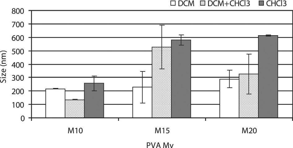 Intenzitní distribuce velikosti nanočástic, 1,5% koncentrace polyvinylalkoholu: vliv typu PVA a typu organického rozpouštědla PDLLA
