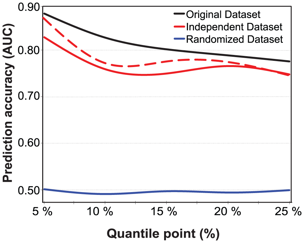 Prediction accuracies on independent and randomized subject sets.
