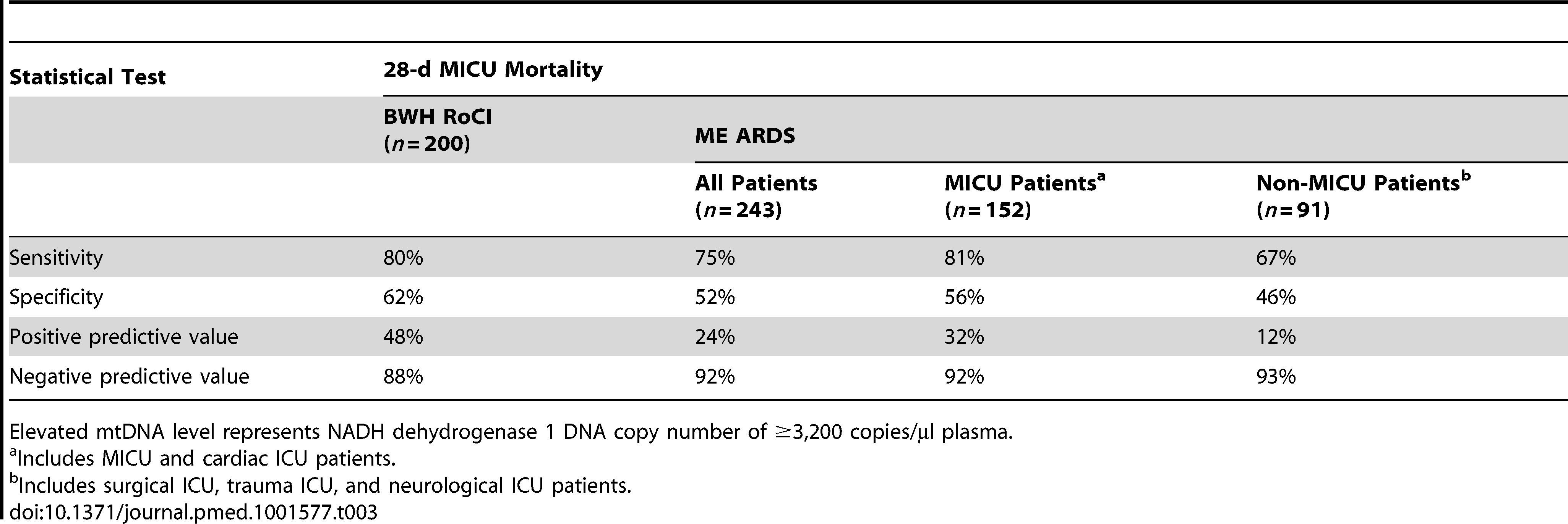 Elevated mtDNA levels and 28-d MICU mortality by group.
