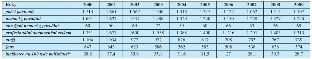 Profesionální onemocnění hlášená v České republice v letech 2000–2009