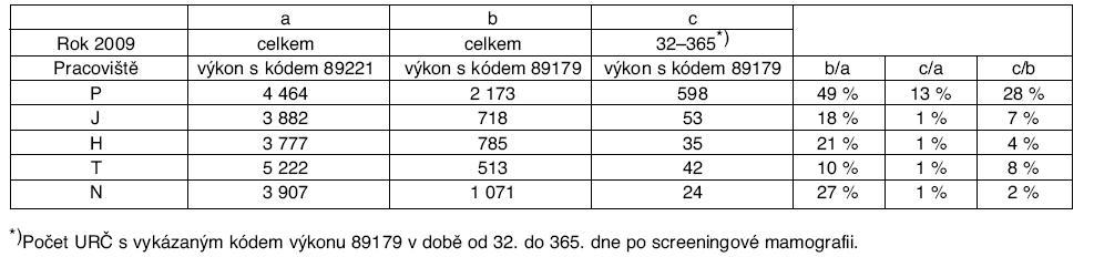 Počet URČ s vykázaným kódem výkonu 89221 a 89179 v roce 2009