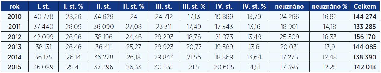 Počet posouzení stupňů závislosti v letech 2010−2015