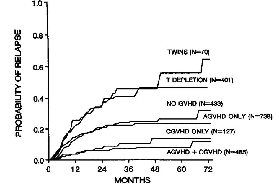 Význam typu transplantátu a GVHD na frekvenci relapsů u nemocných s leukemiemi. Podle: Horowitz et al., Blood 1990 (3)