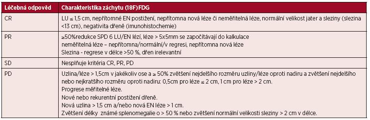 "Zjednodušení tabulky 3 – ""CT kritéria"" (Cheson 2014)"