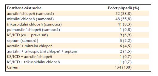 Lokalizace vegetací u hlášených případů infekční endokarditidy.