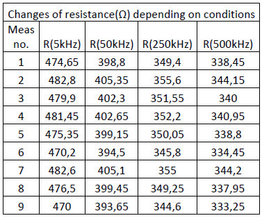 Changes of resistance(Ω) depending on conditions