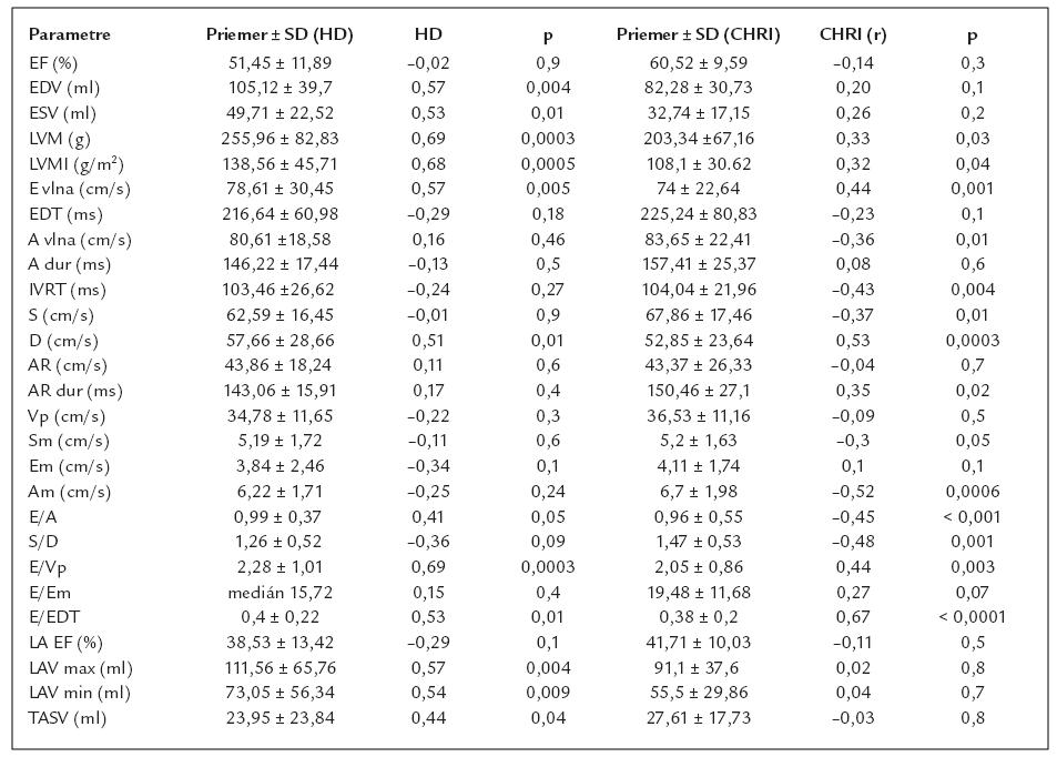 Priemery ± SD sledovaných echokardiografických parametrov a korelačná matrix vzťahu BNP k uvedeným parametrom.