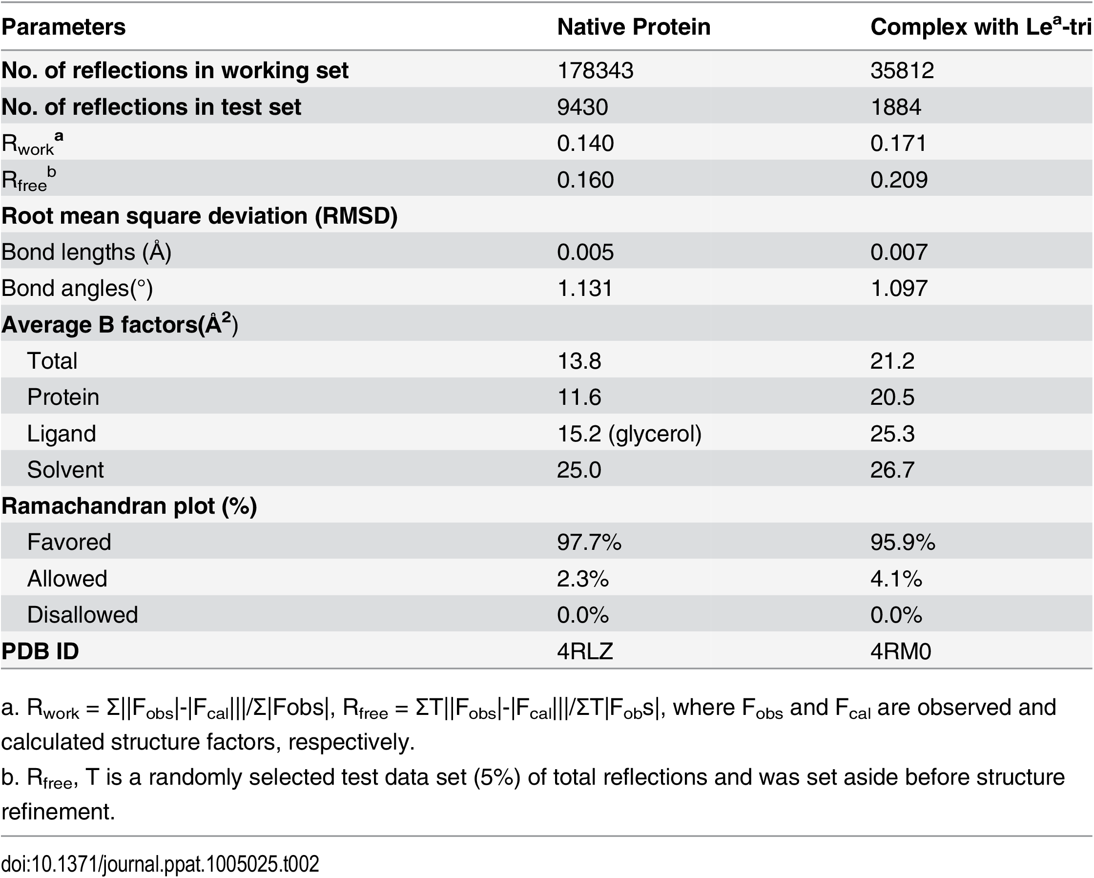 Statistics of structure refinement.